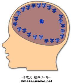 脳内メーカーの結果(本名)